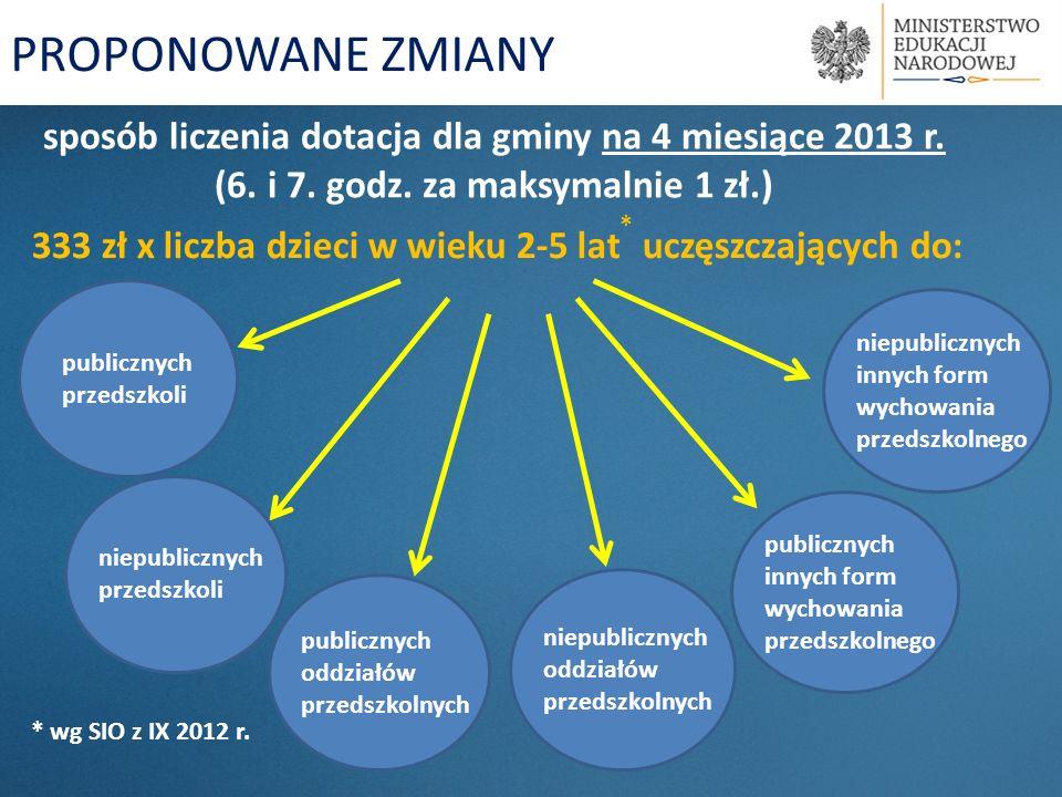 sposób liczenia dotacja dla gminy na 4 miesiące 2013 r. (6. i 7. godz. za maksymalnie 1 zł.) 333 zł x liczba dzieci w wieku 2-5 lat * uczęszczających