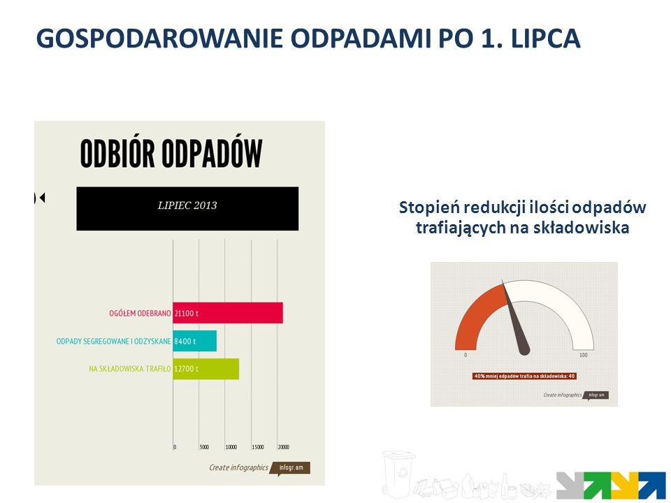 GOSPODAROWANIE ODPADAMI PO 1. LIPCA Stopień redukcji ilości odpadów trafiających na składowiska