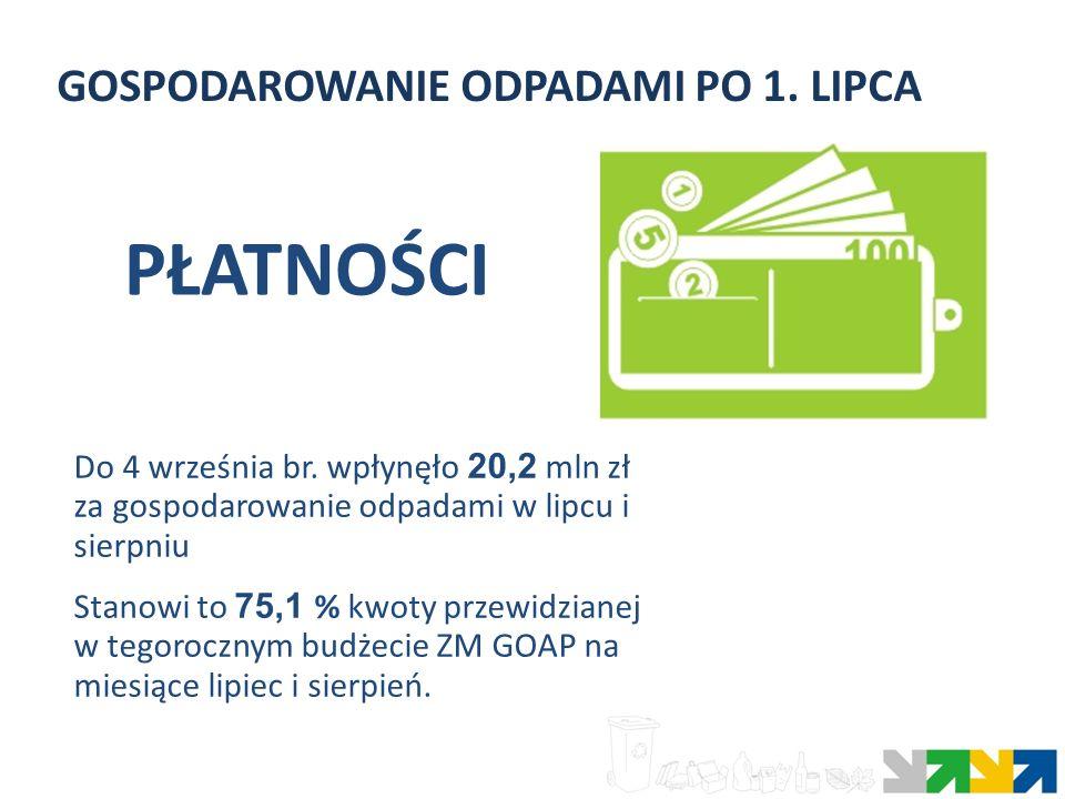 GOSPODAROWANIE ODPADAMI PO 1. LIPCA Do 4 września br. wpłynęło 20,2 mln zł za gospodarowanie odpadami w lipcu i sierpniu Stanowi to 75,1 % kwoty przew