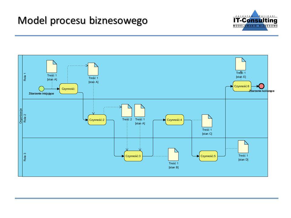 Model procesu biznesowego