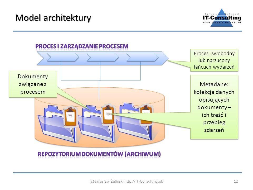 Model architektury (c) Jarosław Żeliński http://IT-Consulting.pl/12 Proces, swobodny lub narzucony łańcuch wydarzeń Dokumenty związane z procesem Meta