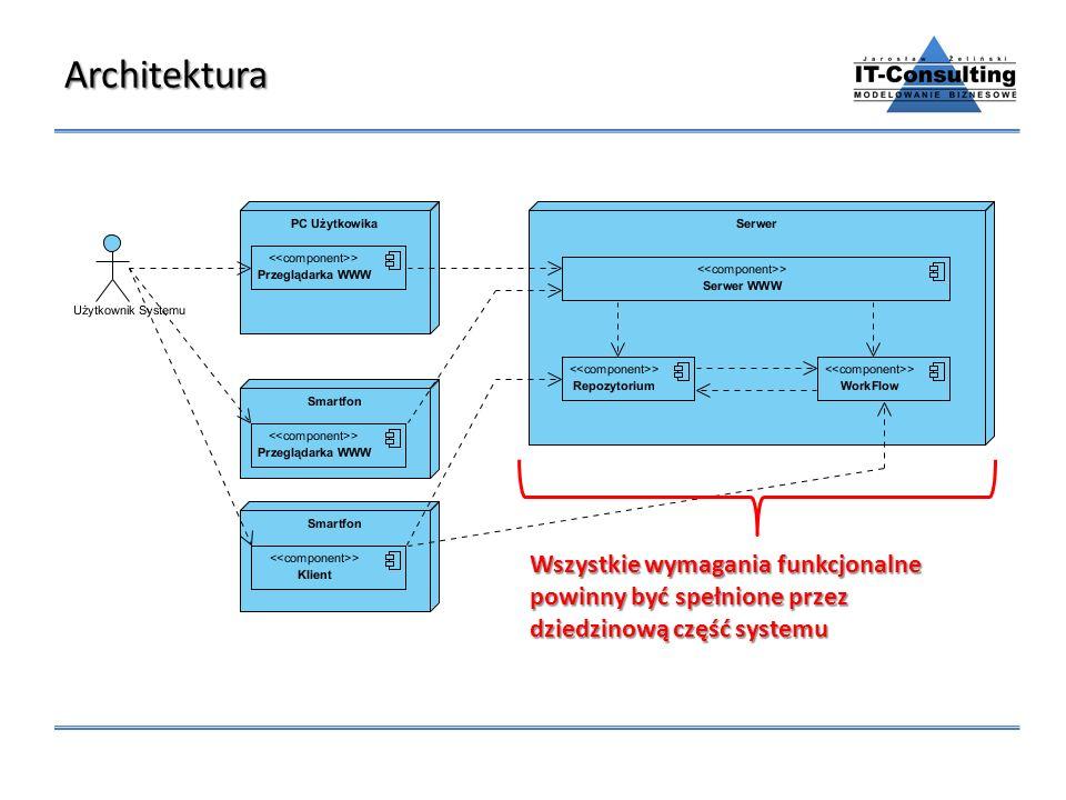 Architektura Wszystkie wymagania funkcjonalne powinny być spełnione przez dziedzinową część systemu