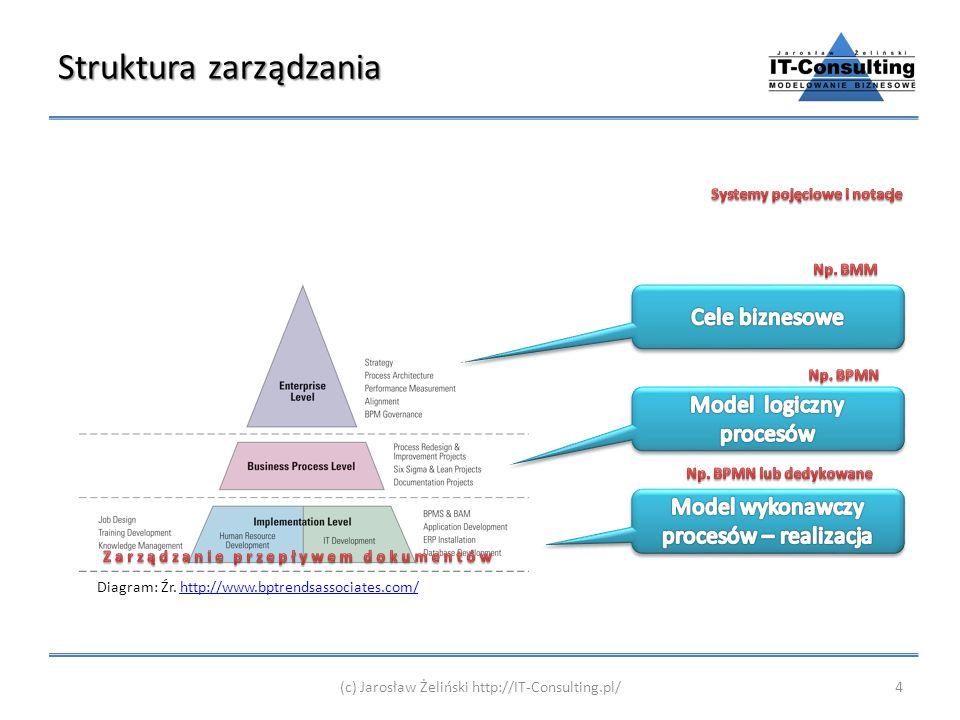 Struktura zarządzania Diagram: Źr. http://www.bptrendsassociates.com/http://www.bptrendsassociates.com/ 4(c) Jarosław Żeliński http://IT-Consulting.pl
