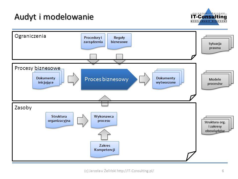 Audyt i modelowanie 6(c) Jarosław Żeliński http://IT-Consulting.pl/ Ograniczenia Procesy biznesowe Zasoby Sytuacja prawna Modele procesów Struktura or