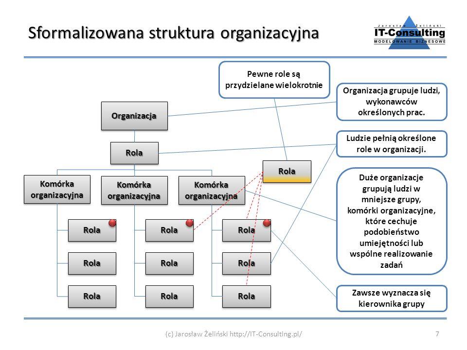 Sformalizowana struktura organizacyjna (c) Jarosław Żeliński http://IT-Consulting.pl/7 Komórka organizacyjna RolaRola OrganizacjaOrganizacja RolaRola