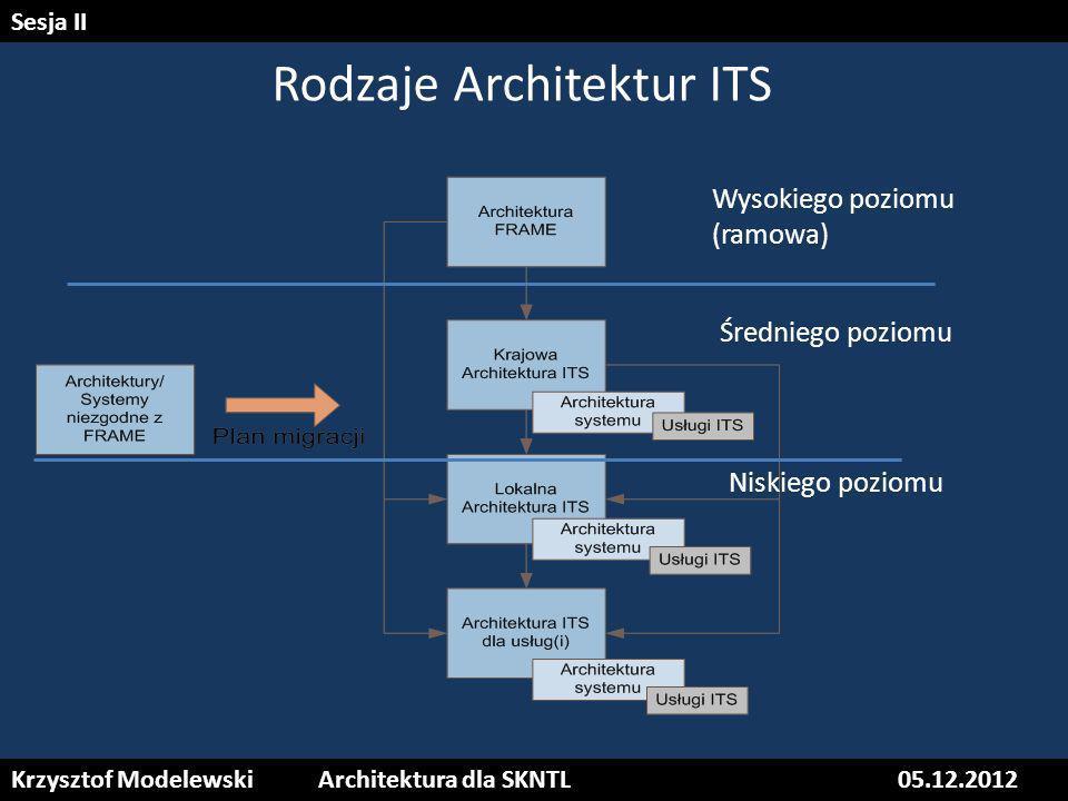 Rodzaje Architektur ITS Wysokiego poziomu (ramowa) Średniego poziomu Niskiego poziomu Krzysztof ModelewskiArchitektura dla SKNTL05.12.2012 Sesja II