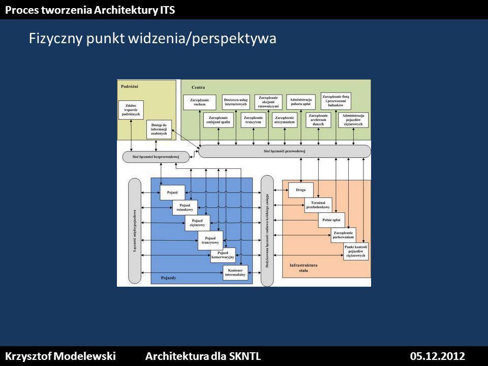 15 Krzysztof ModelewskiInteroperacyjność: Architektura i Standardy ITS05.12.2012 Krzysztof ModelewskiArchitektura dla SKNTL05.12.2012 Proces tworzenia