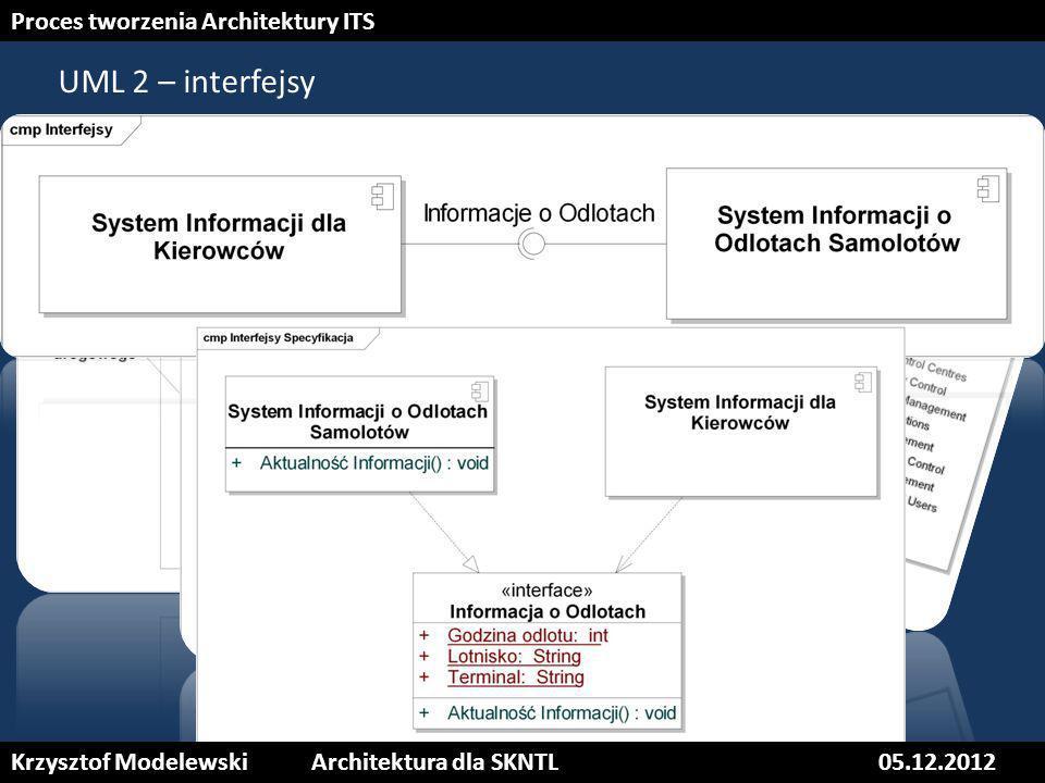 19 UML 2 – interfejsy Krzysztof ModelewskiArchitektura dla SKNTL05.12.2012 Proces tworzenia Architektury ITS