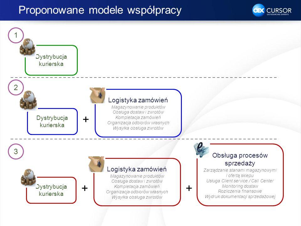Proponowane modele współpracy Dystrybucja kurierska + Logistyka zamówień Magazynowanie produktów Obsługa dostaw i zwrotów Kompletacja zamówień Organiz