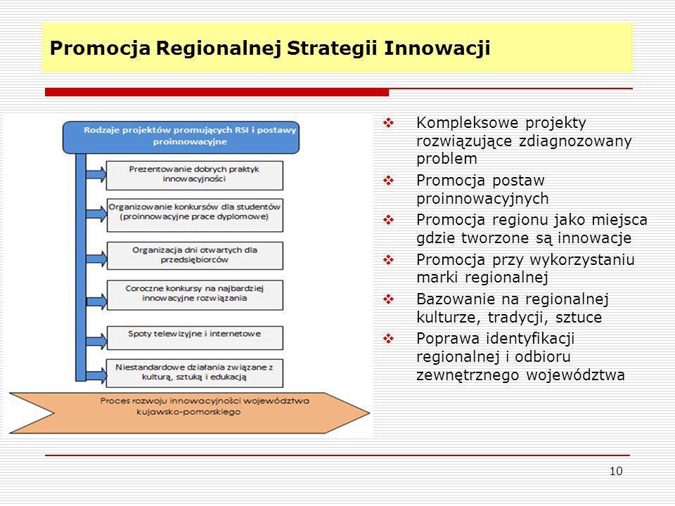 Promocja Regionalnej Strategii Innowacji 10 Kompleksowe projekty rozwiązujące zdiagnozowany problem Promocja postaw proinnowacyjnych Promocja regionu