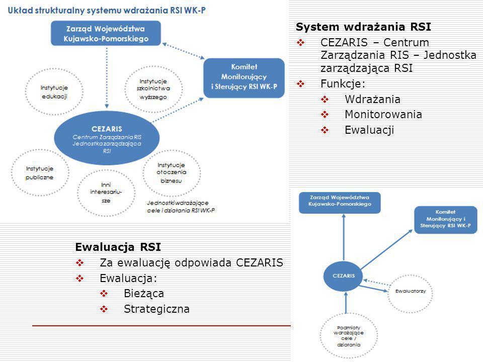 11 System wdrażania RSI CEZARIS – Centrum Zarządzania RIS – Jednostka zarządzająca RSI Funkcje: Wdrażania Monitorowania Ewaluacji Ewaluacja RSI Za ewaluację odpowiada CEZARIS Ewaluacja: Bieżąca Strategiczna