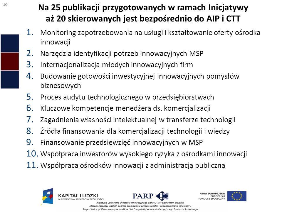 1. Monitoring zapotrzebowania na usługi i kształtowanie oferty ośrodka innowacji 2.