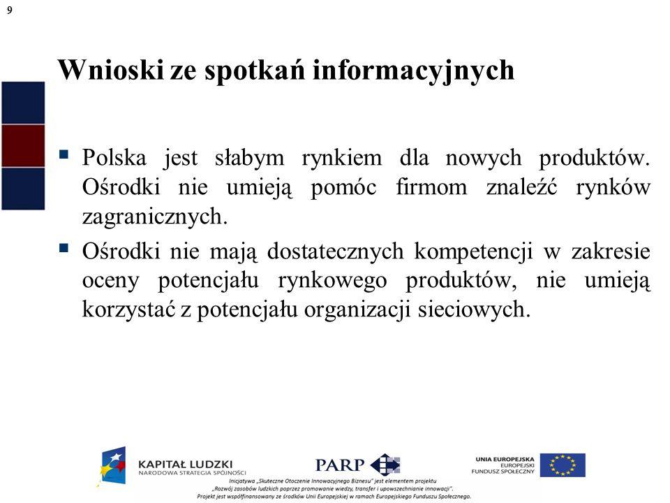 Wnioski ze spotkań informacyjnych Polska jest słabym rynkiem dla nowych produktów.