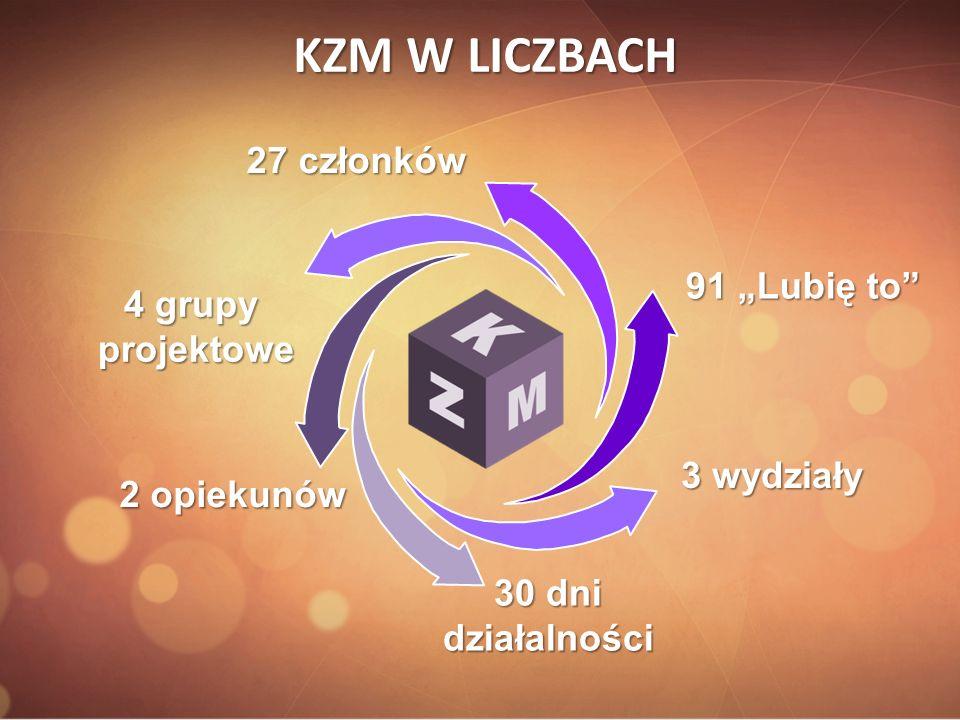 KZM W LICZBACH 3 wydziały 4 grupy projektowe 2 opiekunów 30 dni działalności 27 członków 91 Lubię to