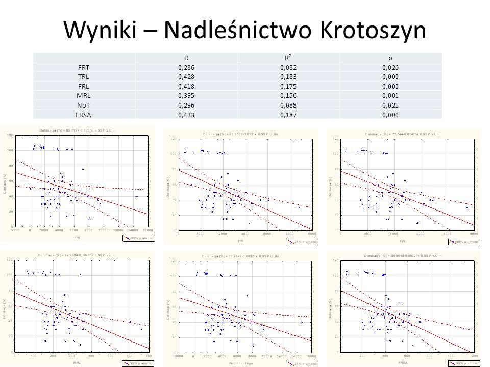 Wyniki – Nadleśnictwo Krotoszyn RR2R2 p FRT0,2860,0820,026 TRL0,4280,1830,000 FRL0,4180,1750,000 MRL0,3950,1560,001 NoT0,2960,0880,021 FRSA0,4330,1870