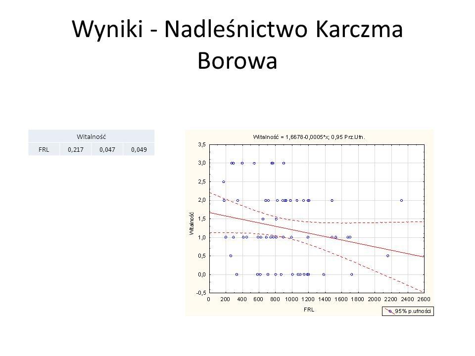 Wyniki - Nadleśnictwo Karczma Borowa Witalność FRL0,2170,0470,049