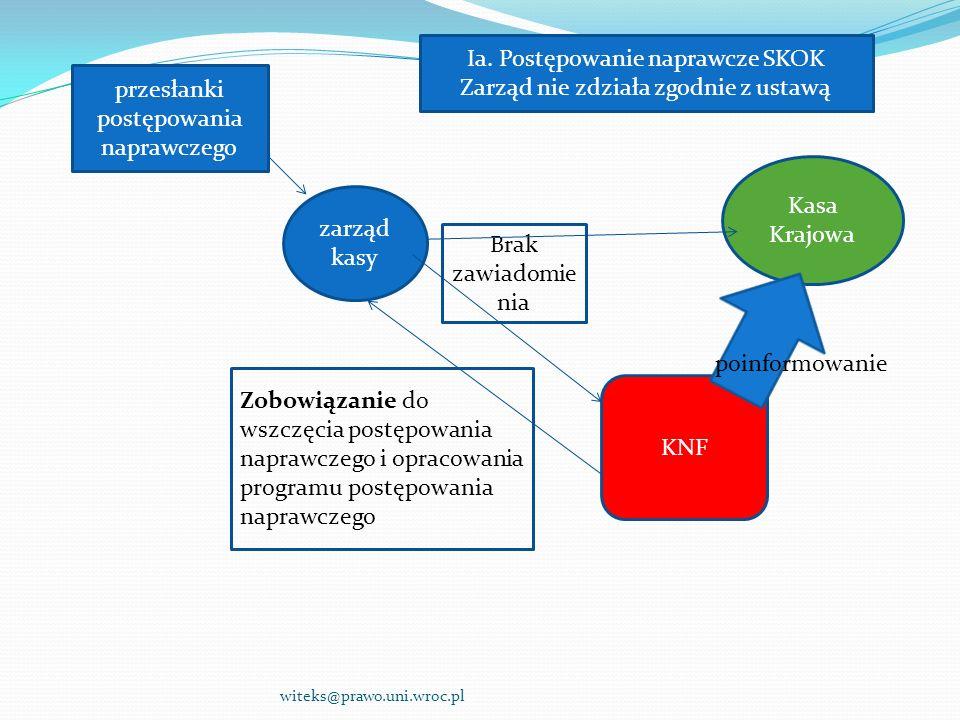 witeks@prawo.uni.wroc.pl Ia. Postępowanie naprawcze SKOK Zarząd nie zdziała zgodnie z ustawą przesłanki postępowania naprawczego zarząd kasy KNF Kasa