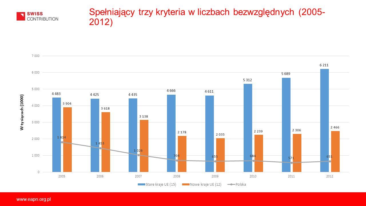 www.eapn.org.pl Spełniający trzy kryteria w liczbach bezwzględnych (2005- 2012) W tysiącach (1000)
