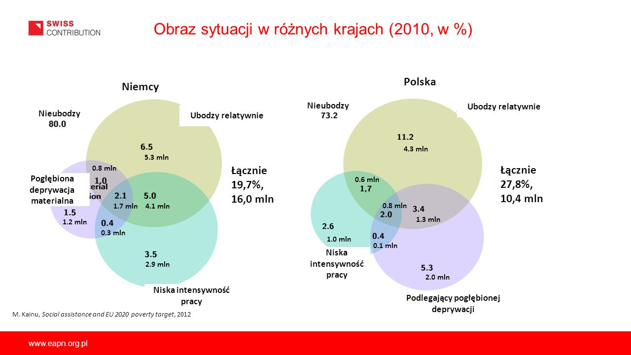 www.eapn.org.pl Obraz sytuacji w różnych krajach (2010, w %) Niemcy Polska Podlegający pogłębionej deprywacji Niska intensywność pracy Ubodzy relatywn
