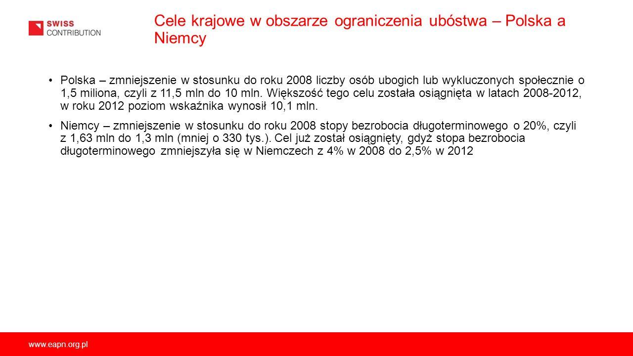 www.eapn.org.pl Cele krajowe w obszarze ograniczenia ubóstwa – Polska a Niemcy Polska – zmniejszenie w stosunku do roku 2008 liczby osób ubogich lub w