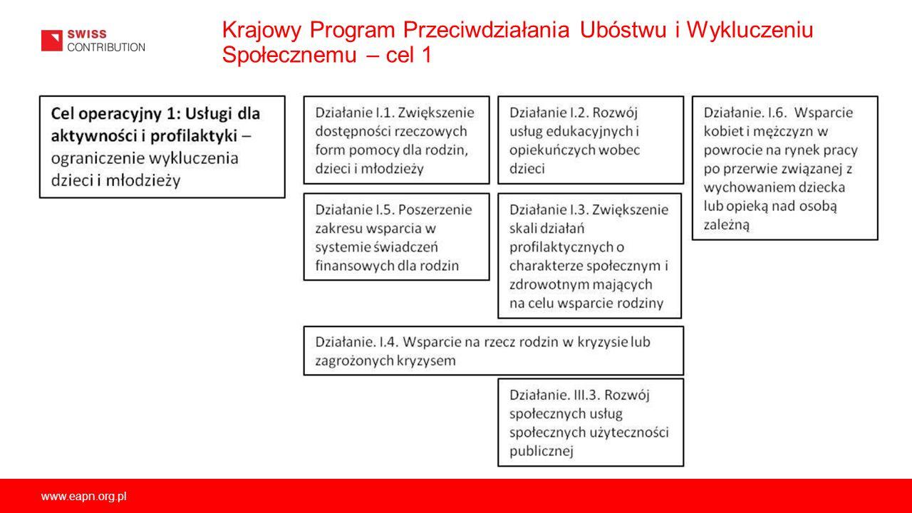 www.eapn.org.pl Krajowy Program Przeciwdziałania Ubóstwu i Wykluczeniu Społecznemu – cel 1