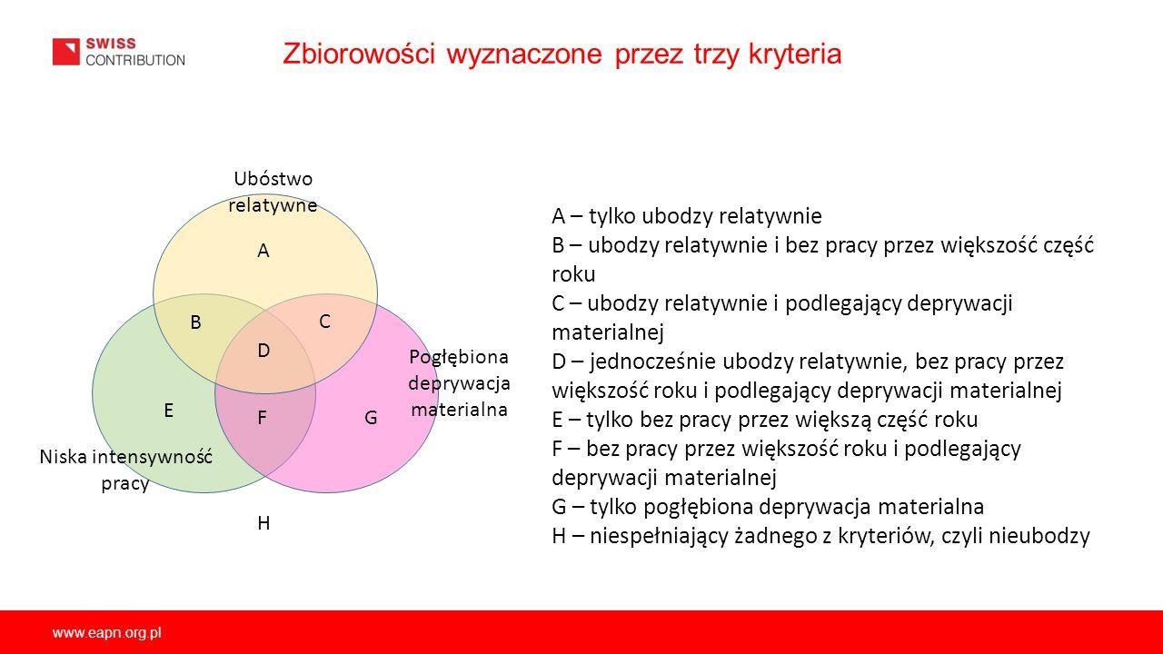 www.eapn.org.pl Zbiorowości wyznaczone przez trzy kryteria A B C D E F G A – tylko ubodzy relatywnie B – ubodzy relatywnie i bez pracy przez większość