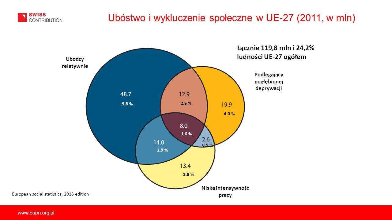 www.eapn.org.pl Ubóstwo i wykluczenie społeczne w UE-27 (2011, w mln) Ubodzy relatywnie Podlegający pogłębionej deprywacji Niska intensywność pracy Eu