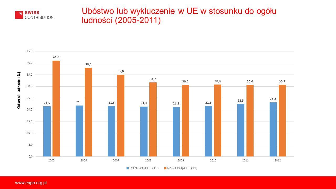 www.eapn.org.pl Ubóstwo lub wykluczenie w UE w stosunku do ogółu ludności (2005-2011) Odsetek ludności (%)