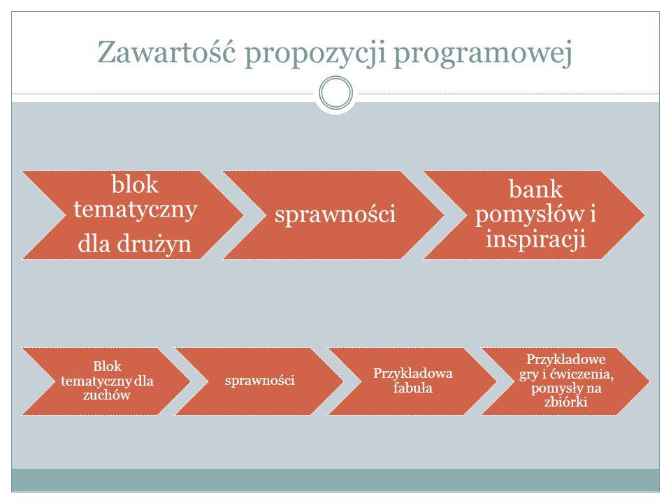 Zawartość propozycji programowej blok tematyczny dla drużyn sprawności bank pomysłów i inspiracji Blok tematyczny dla zuchów sprawności Przykładowa fabuła Przykładowe gry i ćwiczenia, pomysły na zbiórki