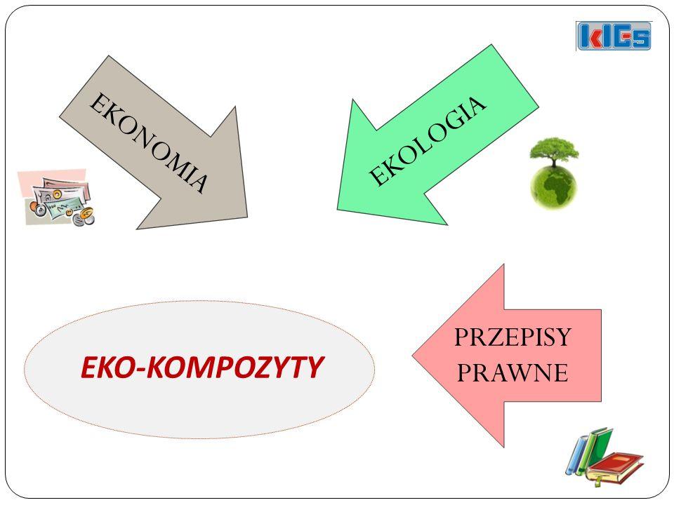 EKONOMIA EKOLOGIA PRZEPISY PRAWNE EKO-KOMPOZYTY