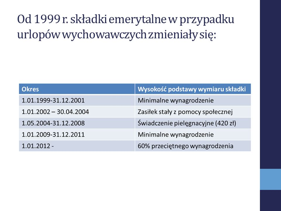 Od 1999 r. składki emerytalne w przypadku urlopów wychowawczych zmieniały się:
