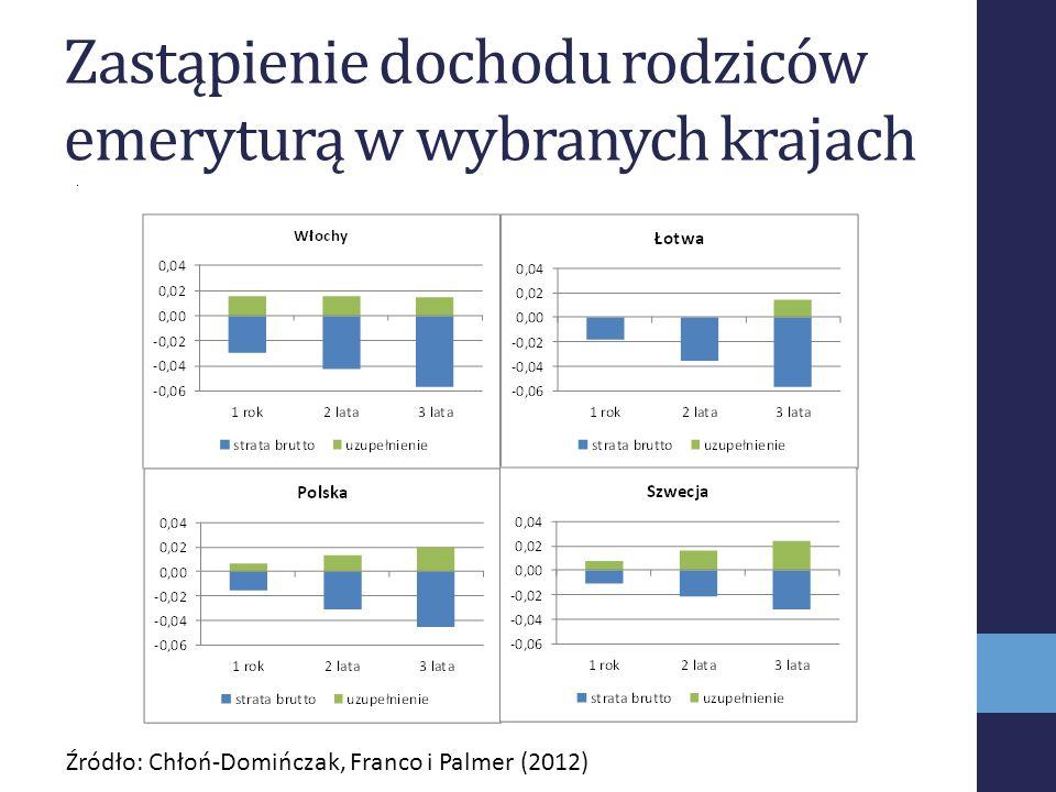 Zastąpienie dochodu rodziców emeryturą w wybranych krajach Źródło: Chłoń-Domińczak, Franco i Palmer (2012)