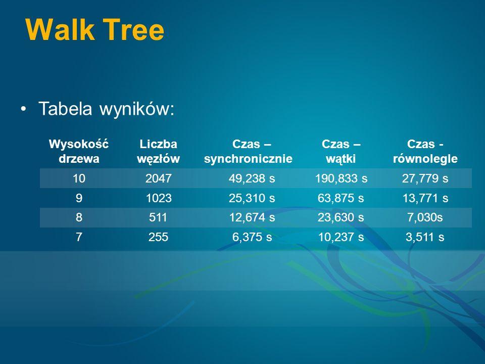 Walk Tree Wysokość drzewa Liczba węzłów Czas – synchronicznie Czas – wątki Czas - równolegle 10204749,238 s190,833 s27,779 s 9102325,310 s63,875 s13,771 s 851112,674 s23,630 s7,030s 72556,375 s10,237 s3,511 s Tabela wyników: