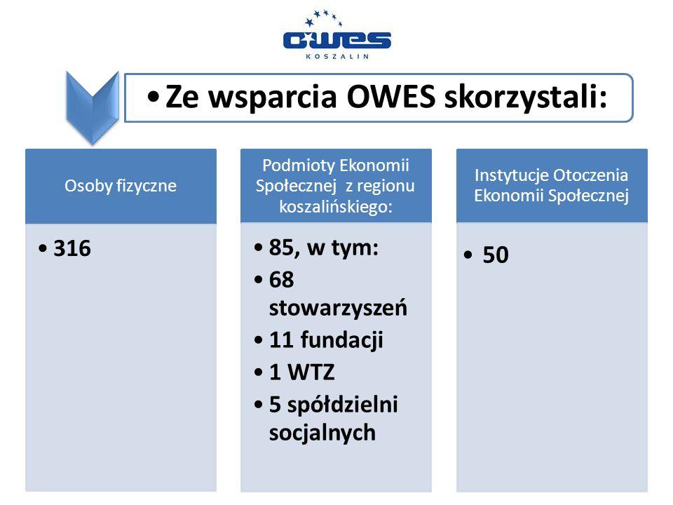 Ze wsparcia OWES skorzystali: Osoby fizyczne 316 Podmioty Ekonomii Społecznej z regionu koszalińskiego: 85, w tym: 68 stowarzyszeń 11 fundacji 1 WTZ 5 spółdzielni socjalnych Instytucje Otoczenia Ekonomii Społecznej 50