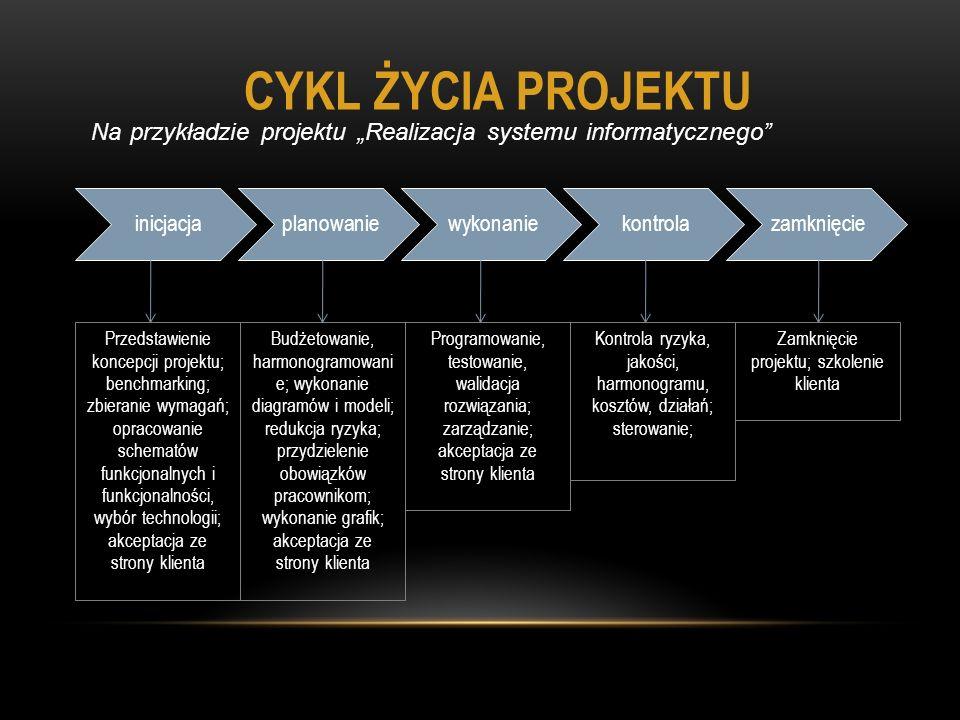 inicjacjaplanowaniewykonaniekontrolazamknięcie CYKL ŻYCIA PROJEKTU Na przykładzie projektu Realizacja systemu informatycznego Przedstawienie koncepcji