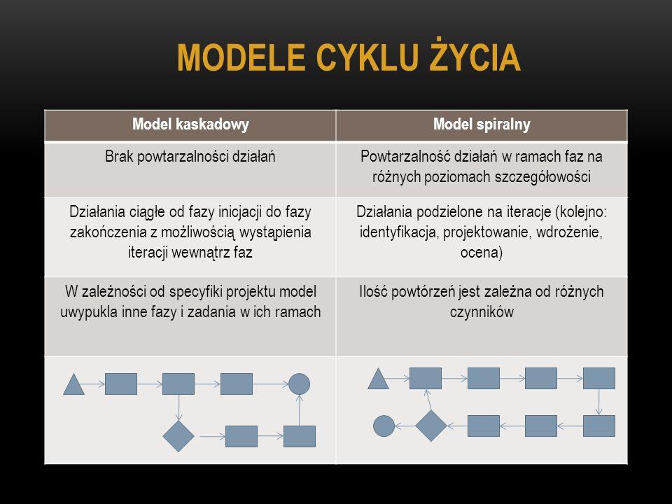 MODELE CYKLU ŻYCIA Model kaskadowyModel spiralny Brak powtarzalności działańPowtarzalność działań w ramach faz na różnych poziomach szczegółowości Dzi