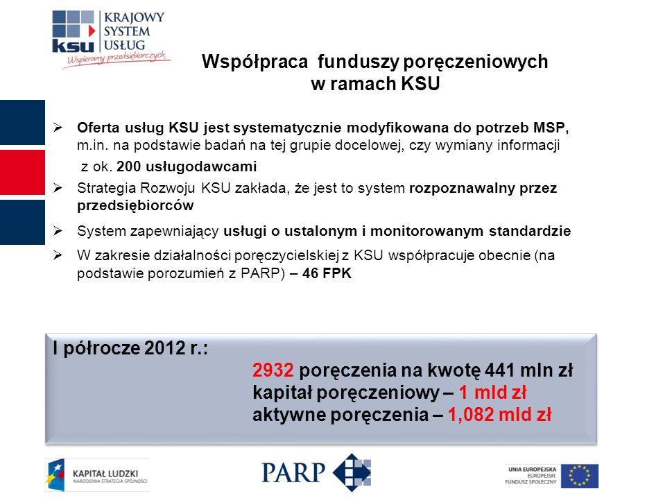 Działania realizowane dla funduszy poręczeniowych Działania konsultowane z KSFP, BGK Odpowiedź na potrzeby, sugestie, itp.
