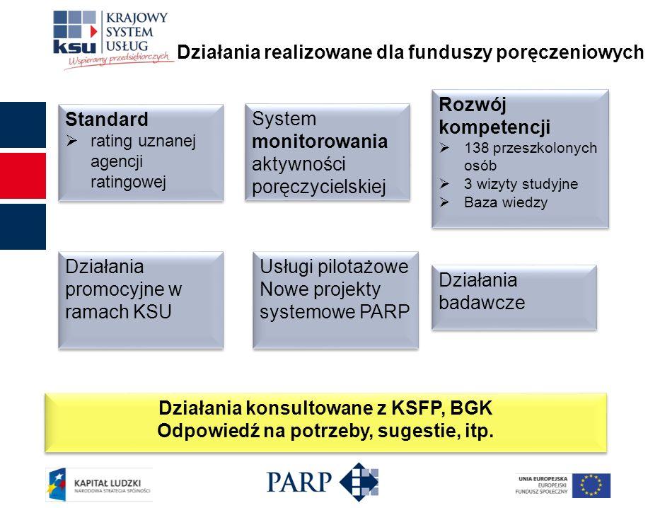 Działania realizowane dla funduszy poręczeniowych Działania konsultowane z KSFP, BGK Odpowiedź na potrzeby, sugestie, itp. Działania konsultowane z KS