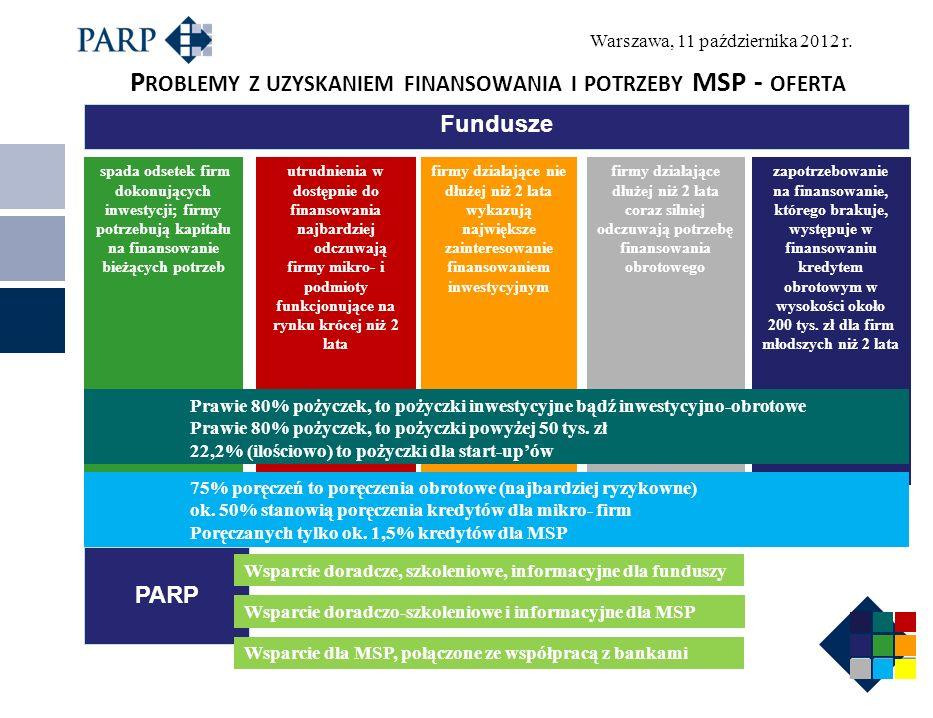 Dziękuję za uwagę Polska Agencja Rozwoju Przedsiębiorczości Departament Rozwoju Instytucji Otoczenia Biznesu www.parp.gov.plwww.parp.gov.pl www.ksu.parp.gov.plwww.ksu.parp.gov.pl ksu@parp.gov.pl