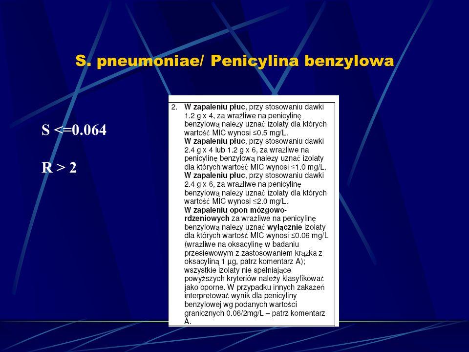 S. pneumoniae/ Penicylina benzylowa S <=0.064 R > 2