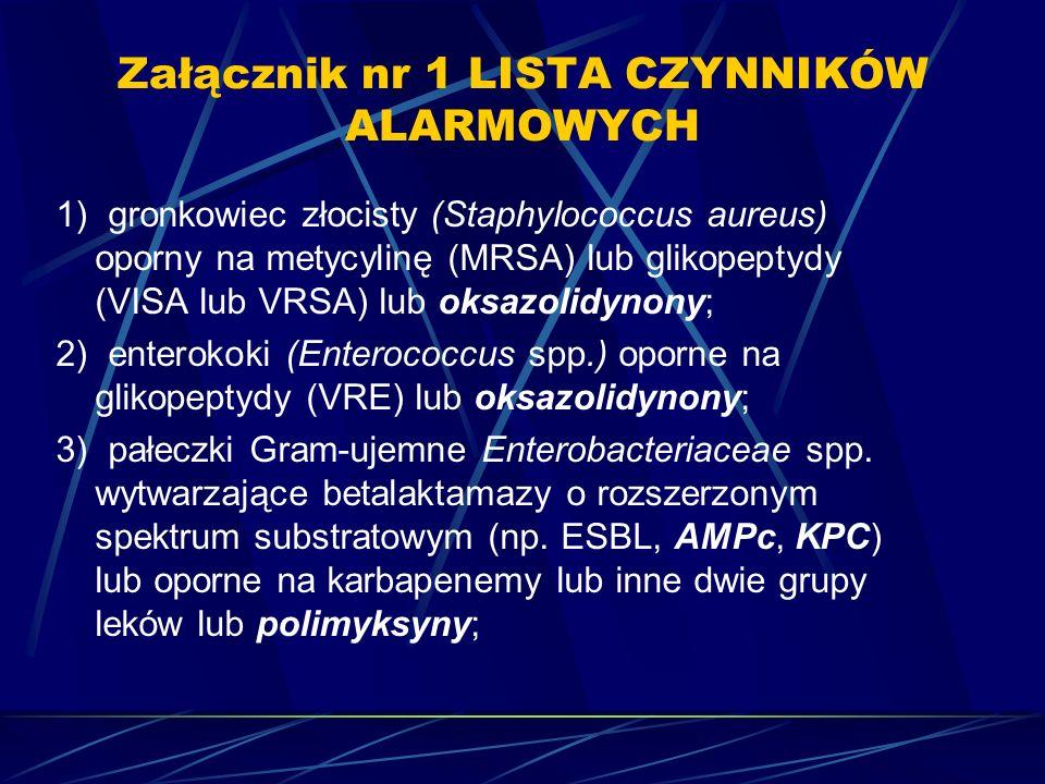 Załącznik nr 1 LISTA CZYNNIKÓW ALARMOWYCH 1) gronkowiec złocisty (Staphylococcus aureus) oporny na metycylinę (MRSA) lub glikopeptydy (VISA lub VRSA)