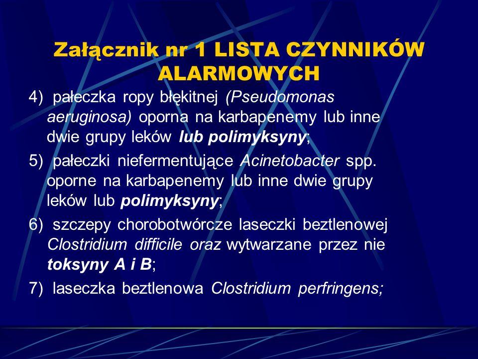 Załącznik nr 1 LISTA CZYNNIKÓW ALARMOWYCH 4) pałeczka ropy błękitnej (Pseudomonas aeruginosa) oporna na karbapenemy lub inne dwie grupy leków lub polimyksyny; 5) pałeczki niefermentujące Acinetobacter spp.
