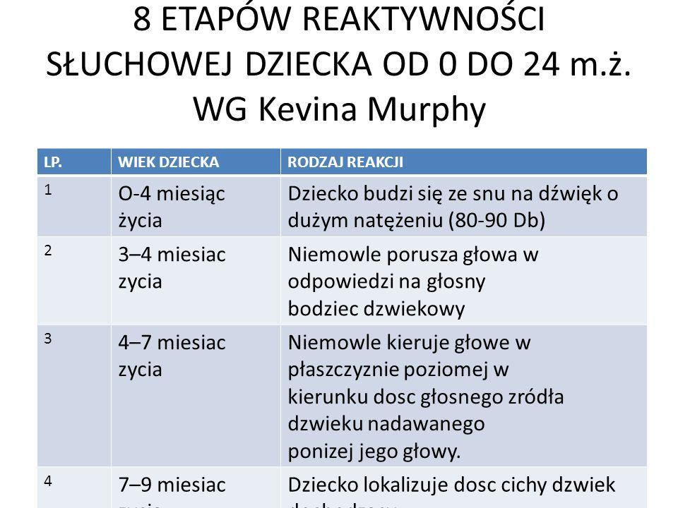 8 ETAPÓW REAKTYWNOŚCI SŁUCHOWEJ DZIECKA OD 0 DO 24 m.ż. WG Kevina Murphy LP.WIEK DZIECKARODZAJ REAKCJI 1 O-4 miesiąc życia Dziecko budzi się ze snu na