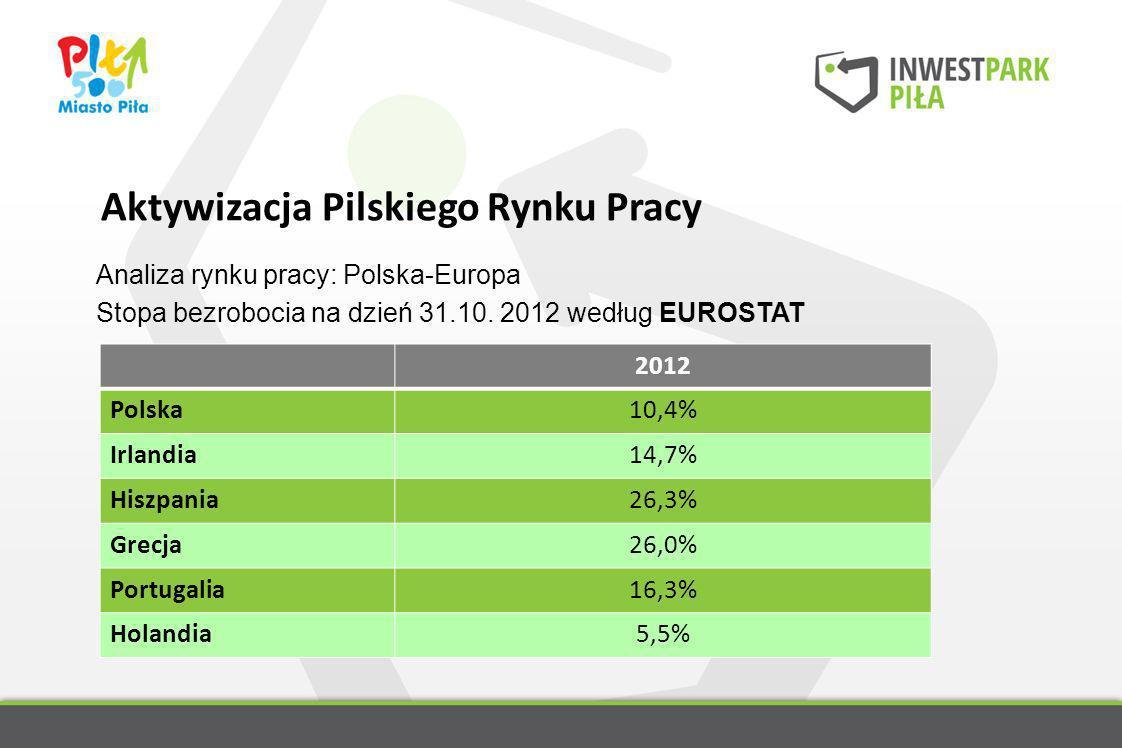 Analiza rynku pracy: Polska-Europa Stopa bezrobocia na dzień 31.10. 2012 według EUROSTAT 2012 Polska10,4% Irlandia14,7% Hiszpania26,3% Grecja26,0% Por