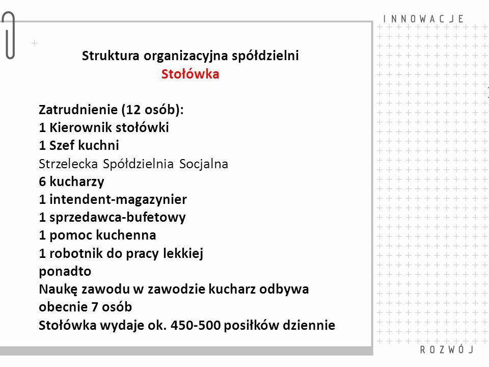 Struktura organizacyjna spółdzielni Stołówka Zatrudnienie (12 osób): 1 Kierownik stołówki 1 Szef kuchni Strzelecka Spółdzielnia Socjalna 6 kucharzy 1