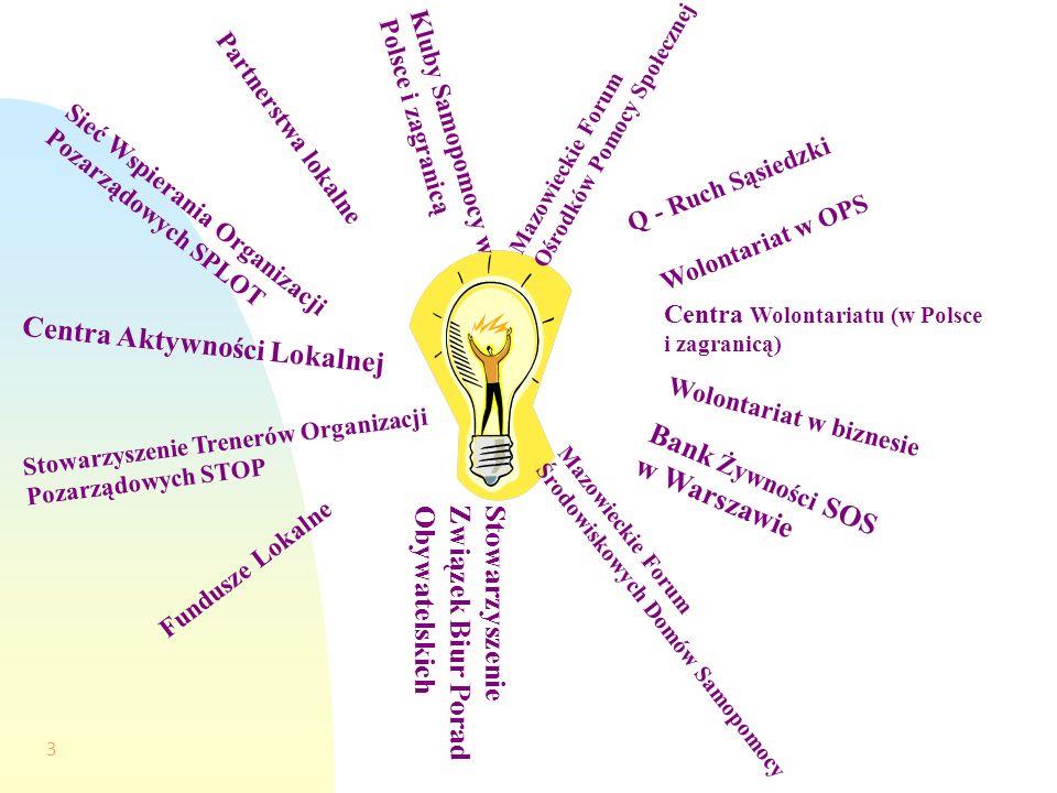 3 Sieć Wspierania Organizacji Pozarządowych SPLOT Centra Wolontariatu (w Polsce i zagranicą) Bank Żywności SOS w Warszawie Stowarzyszenie Związek Biur