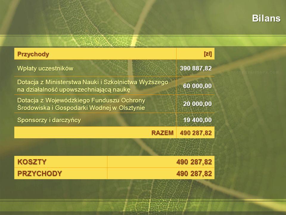 Przychody[zł] Wpłaty uczestników 390 887,82 Dotacja z Ministerstwa Nauki i Szkolnictwa Wyższego na działalność upowszechniającą naukę 60 000,00 Dotacja z Wojewódzkiego Funduszu Ochrony Środowiska i Gospodarki Wodnej w Olsztynie 20 000,00 Sponsorzy i darczyńcy 19 400,00 RAZEM 490 287,82 BilansKOSZTY PRZYCHODY