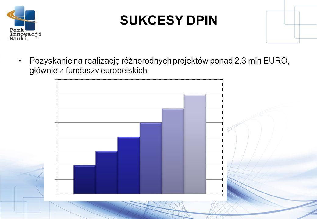 Pozyskanie na realizację różnorodnych projektów ponad 2,3 mln EURO, głównie z funduszy europejskich, SUKCESY DPIN