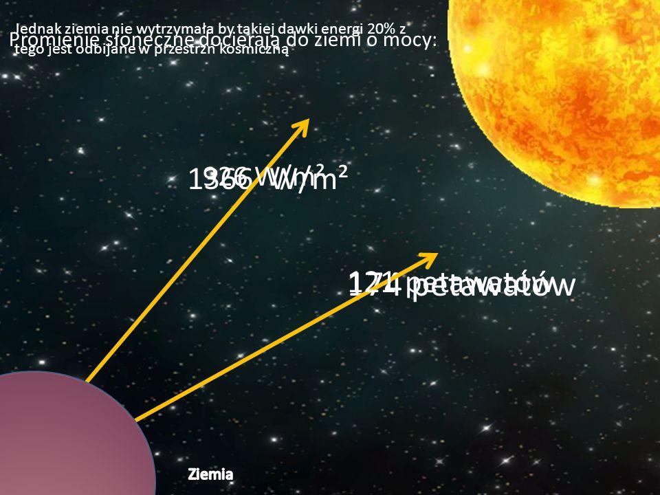 1366 W/m² 174 petawatów 926 W/m² 121 petawatów Promienie słoneczne docierają do ziemi o mocy: Jednak ziemia nie wytrzymała by takiej dawki energi 20% z tego jest odbijane w przestrzń kosmiczną