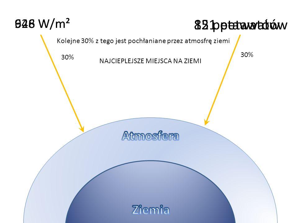 926 W/m² 121 petawatów 30% 648 W/m² 85 petawatów Kolejne 30% z tego jest pochłaniane przez atmosfrę ziemi NAJCIEPLEJSZE MIEJSCA NA ZIEMI